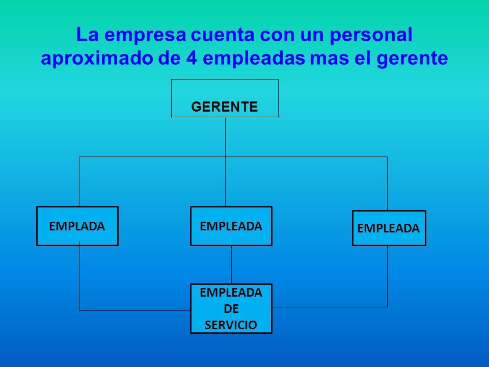 La empresa cuenta con un personal aproximado de 4 empleadas mas el gerente GERENTE EMPLADAEMPLEADA EMPLEADA DE SERVICIO