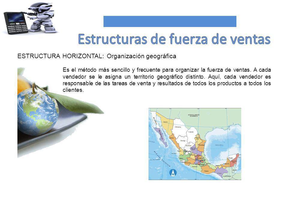 ESTRUCTURA HORIZONTAL: Organización geográfica Es el método más sencillo y frecuente para organizar la fuerza de ventas. A cada vendedor se le asigna