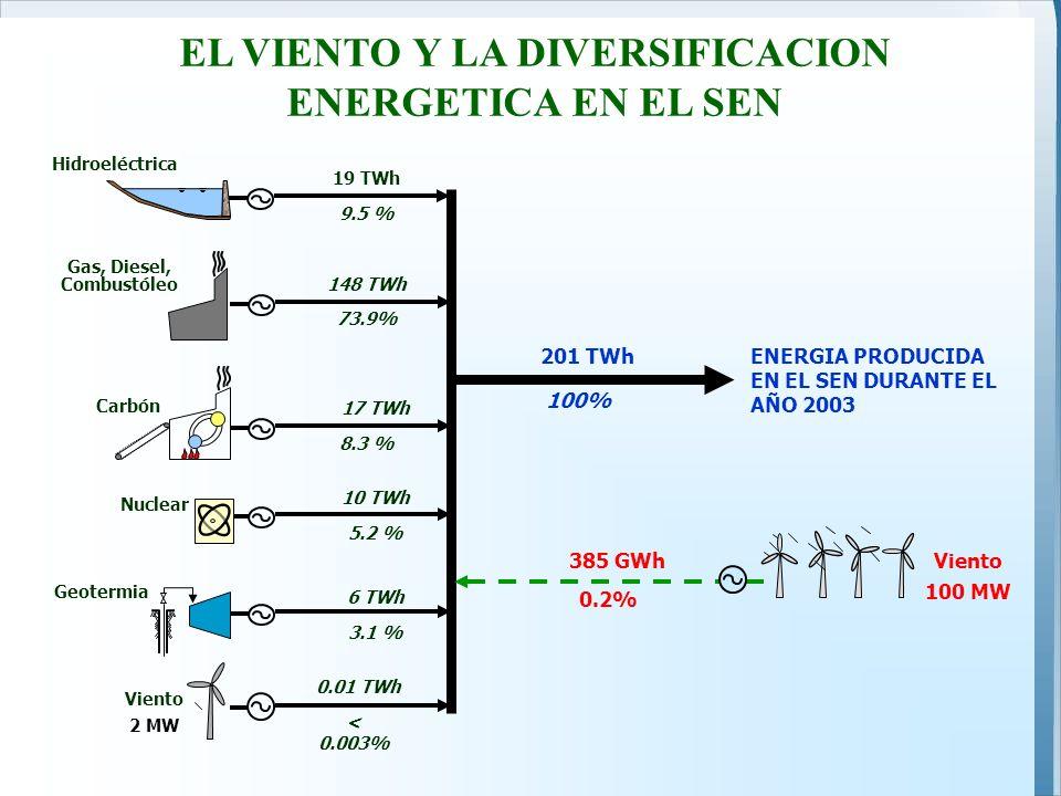 EL VIENTO Y LA DIVERSIFICACION ENERGETICA EN EL SEN Hidroeléctrica Gas, Diesel, Combustóleo Carbón 10 TWh Nuclear Geotermia 6 TWh 201 TWh 100% 73.9% 8.3 % 5.2 % 3.1 % 9.5 % ENERGIA PRODUCIDA EN EL SEN DURANTE EL AÑO 2003 Viento 2 MW 0.01 TWh < 0.003% 17 TWh 148 TWh 19 TWh 0.2% Viento 100 MW 385 GWh