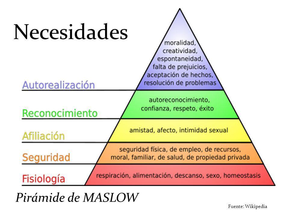 Fuente: Wikipedia Pirámide de MASLOW Necesidades