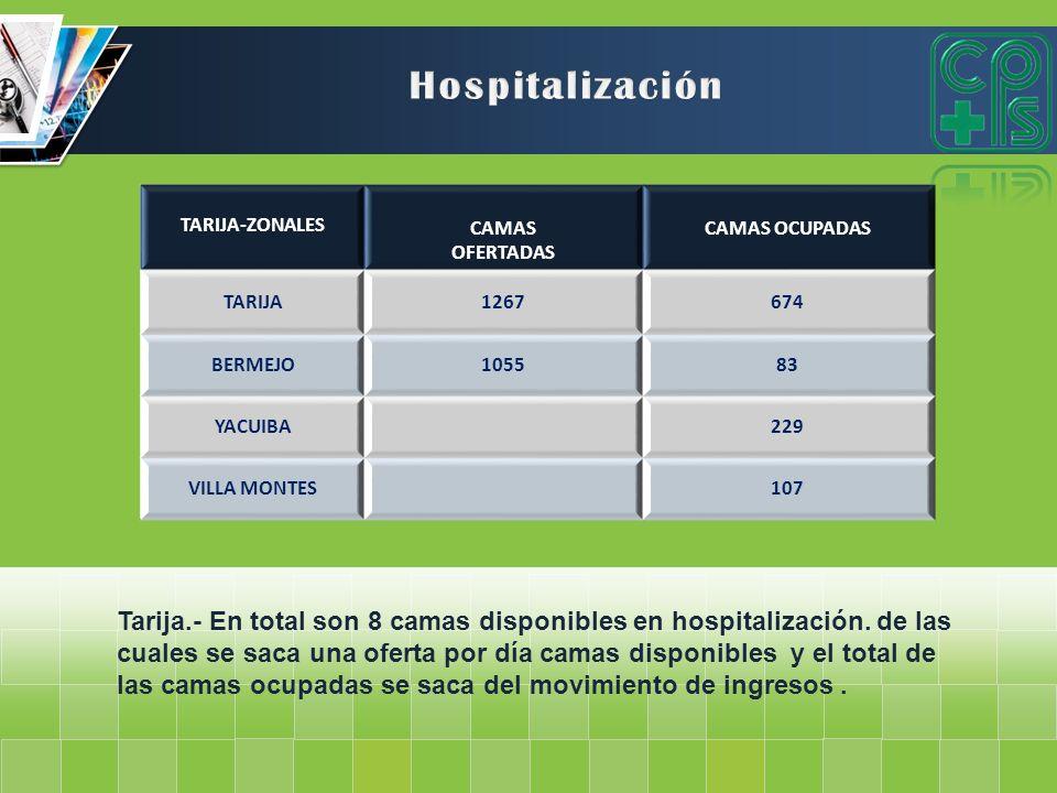 TARIJA-ZONALES CAMAS OFERTADAS CAMAS OCUPADAS TARIJA1267674 BERMEJO105583 YACUIBA229 VILLA MONTES107 Tarija.- En total son 8 camas disponibles en hosp