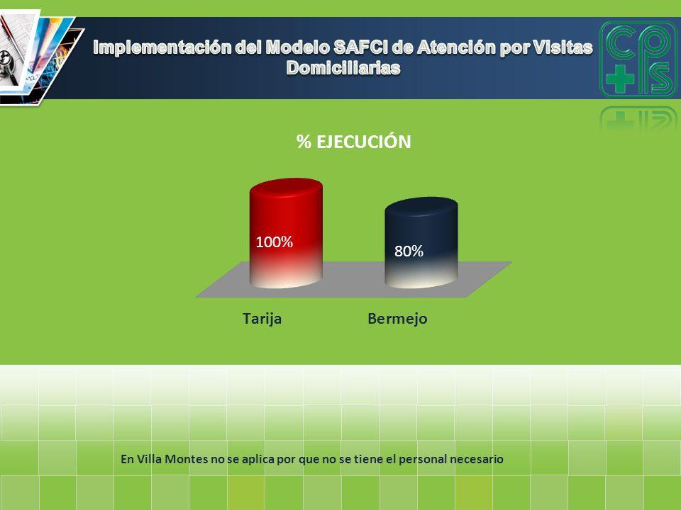 En Villa Montes no se aplica por que no se tiene el personal necesario