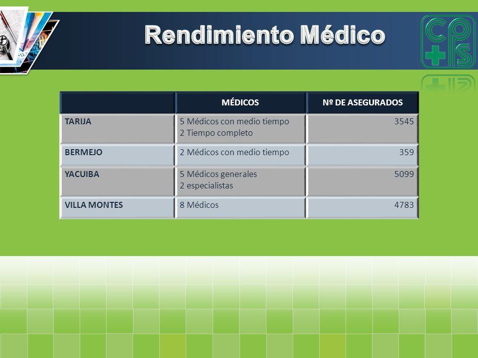 MÉDICOSNº DE ASEGURADOS TARIJA5 Médicos con medio tiempo 2 Tiempo completo 3545 BERMEJO2 Médicos con medio tiempo359 YACUIBA5 Médicos generales 2 espe