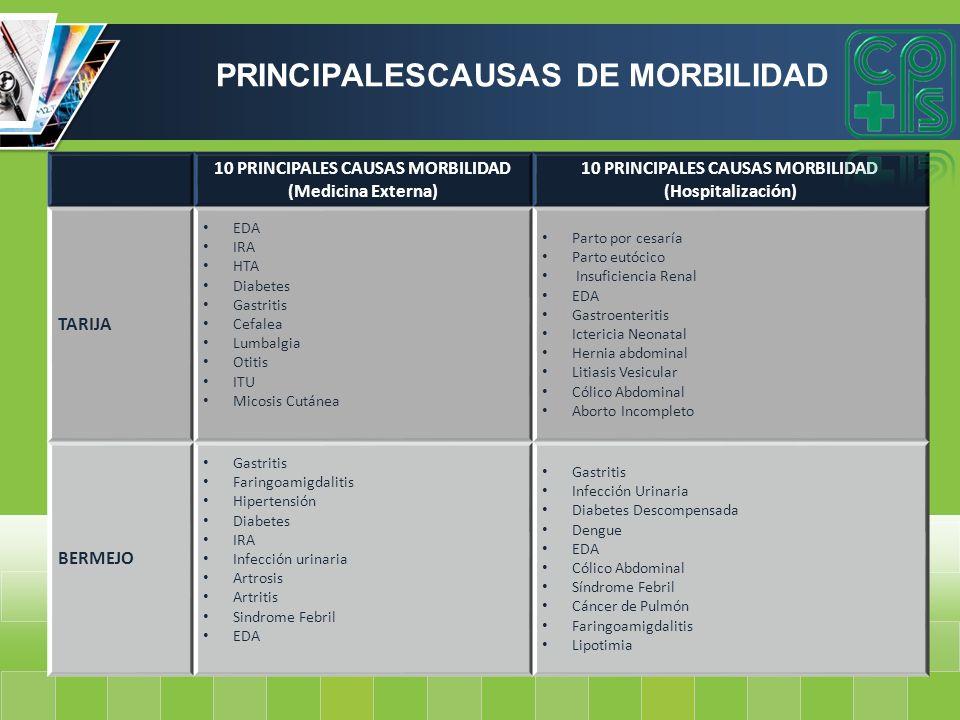 10 PRINCIPALES CAUSAS MORBILIDAD (Medicina Externa) 10 PRINCIPALES CAUSAS MORBILIDAD (Hospitalización) TARIJA EDA IRA HTA Diabetes Gastritis Cefalea L