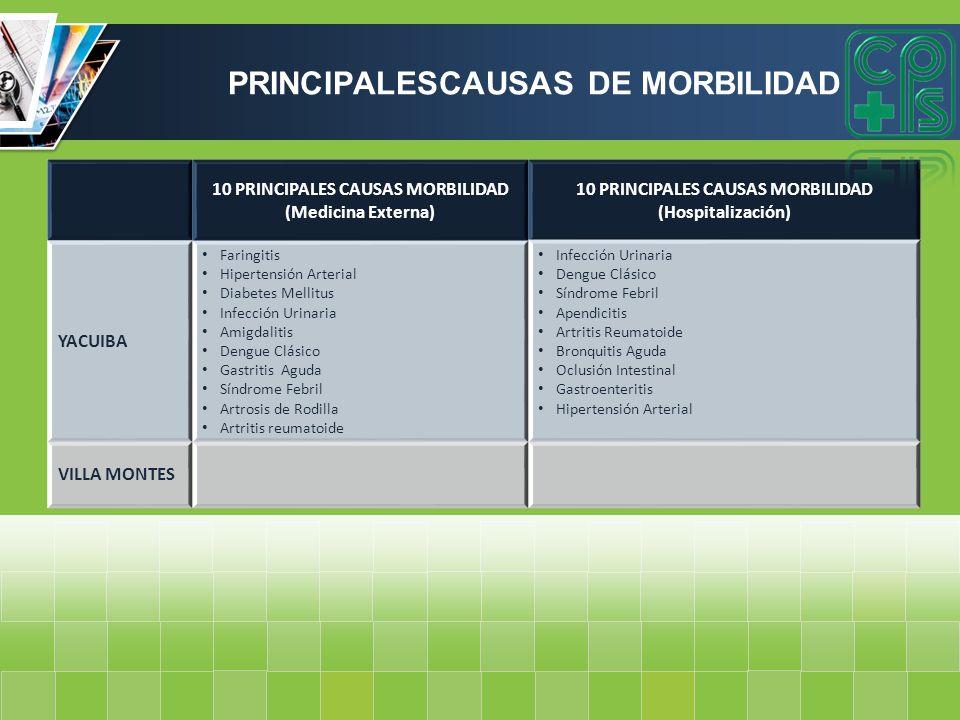 10 PRINCIPALES CAUSAS MORBILIDAD (Medicina Externa) 10 PRINCIPALES CAUSAS MORBILIDAD (Hospitalización) YACUIBA Faringitis Hipertensión Arterial Diabet