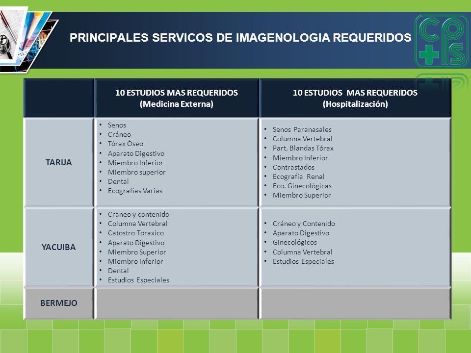 PRINCIPALES SERVICOS DE IMAGENOLOGIA REQUERIDOS 10 ESTUDIOS MAS REQUERIDOS (Medicina Externa) 10 ESTUDIOS MAS REQUERIDOS (Hospitalización) TARIJA Seno