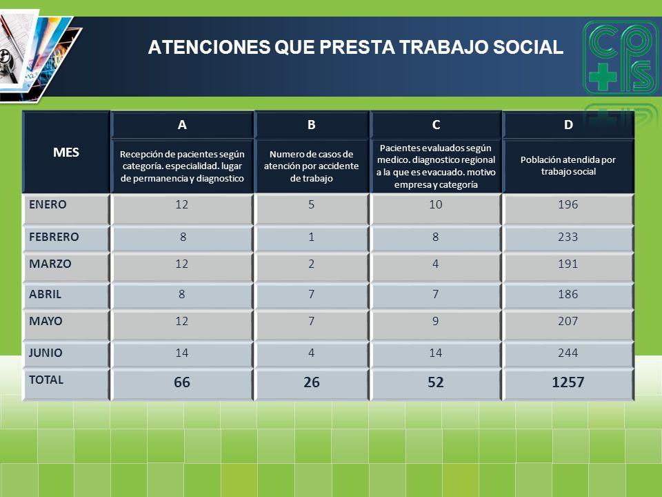 ATENCIONES QUE PRESTA TRABAJO SOCIAL MES ABCD Recepción de pacientes según categoría. especialidad. lugar de permanencia y diagnostico Numero de casos