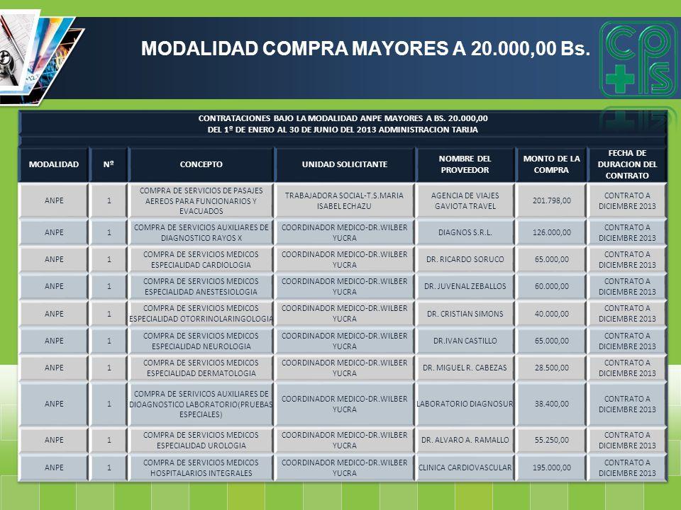 MODALIDAD COMPRA MAYORES A 20.000,00 Bs.