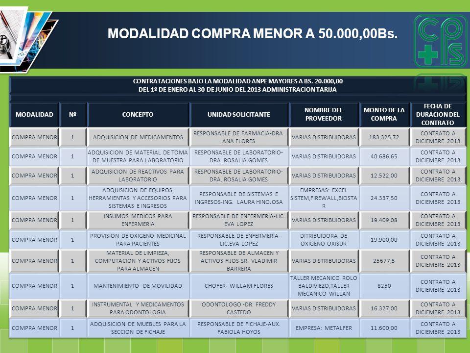 MODALIDAD COMPRA MENOR A 50.000,00Bs.