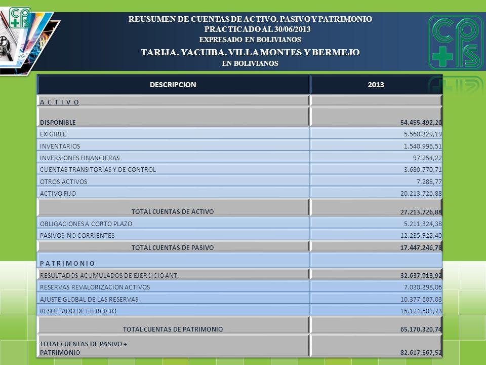REUSUMEN DE CUENTAS DE ACTIVO. PASIVO Y PATRIMONIO PRACTICADO AL 30/06/2013 EXPRESADO EN BOLIVIANOS TARIJA. YACUIBA. VILLA MONTES Y BERMEJO EN BOLIVIA