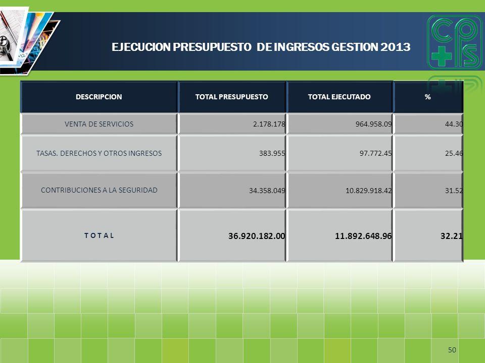 EJECUCION PRESUPUESTO DE INGRESOS GESTION 2013 50 DESCRIPCIONTOTAL PRESUPUESTOTOTAL EJECUTADO% VENTA DE SERVICIOS 2.178.178964.958.0944.30 TASAS. DERE