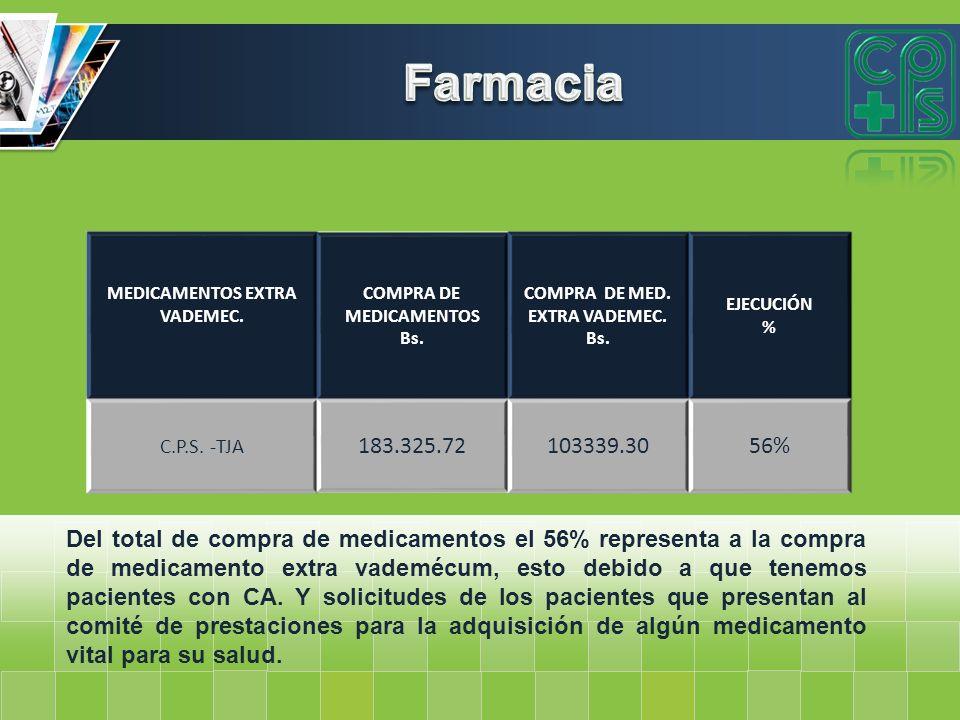 MEDICAMENTOS EXTRA VADEMEC. COMPRA DE MEDICAMENTOS Bs. COMPRA DE MED. EXTRA VADEMEC. Bs. EJECUCIÓN % C.P.S. -TJA 183.325.72103339.3056% Del total de c