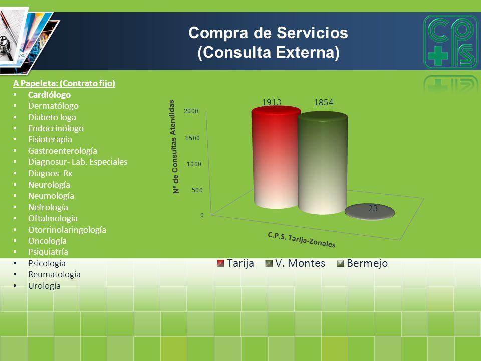 ATENCIONES QUE PRESTA TRABAJO SOCIAL MES ABCD Recepción de pacientes según categoría.