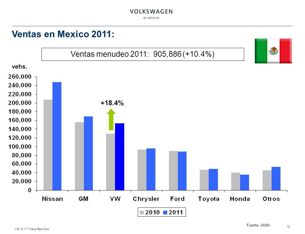 VW 12.11 T.Karig Rels.Corp. 12 Ventas menudeo 2011: 905,886 (+10.4%) vehs. Fuente: AMIA +18.4% Ventas en Mexico 2011: