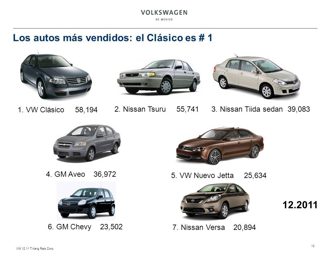 VW 12.11 T.Karig Rels.Corp. 13 12.2011 2. Nissan Tsuru 55,741 6. GM Chevy 23,502 1. VW Clásico 58,194 3. Nissan Tiida sedan 39,083 5. VW Nuevo Jetta 2