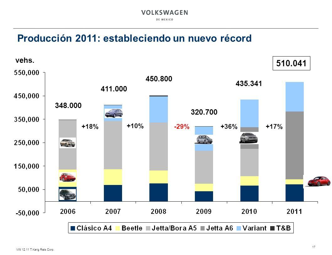 VW 12.11 T.Karig Rels.Corp. 17 Producción 2011: estableciendo un nuevo récord vehs. +18% +10% 348.000 411.000 450.800 320.700 -29%+36% 510.041 435.341