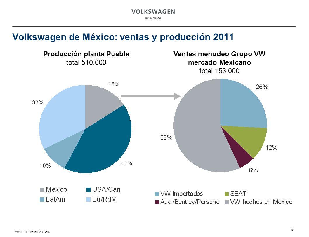 VW 12.11 T.Karig Rels.Corp. 18 Volkswagen de México: ventas y producción 2011 Producción planta Puebla total 510.000 Ventas menudeo Grupo VW mercado M