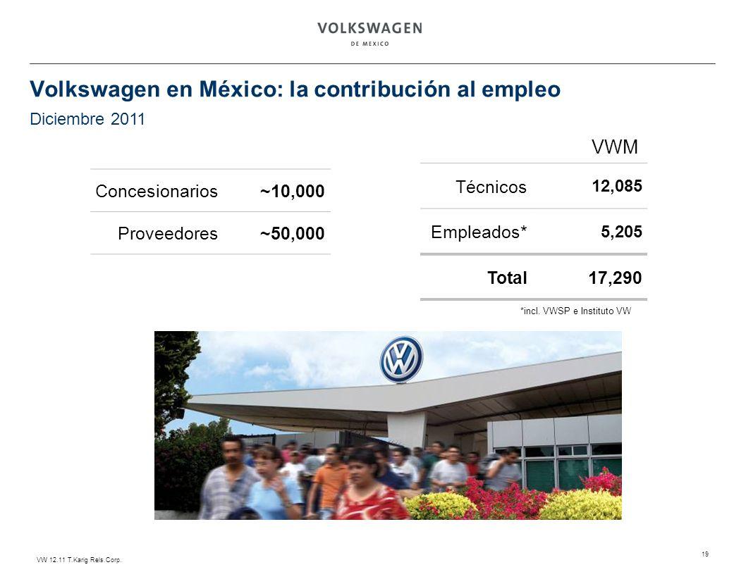 VW 12.11 T.Karig Rels.Corp. 19 Volkswagen en México: la contribución al empleo Técnicos 12,085 Empleados* 5,205 Total17,290 Concesionarios~10,000 Prov