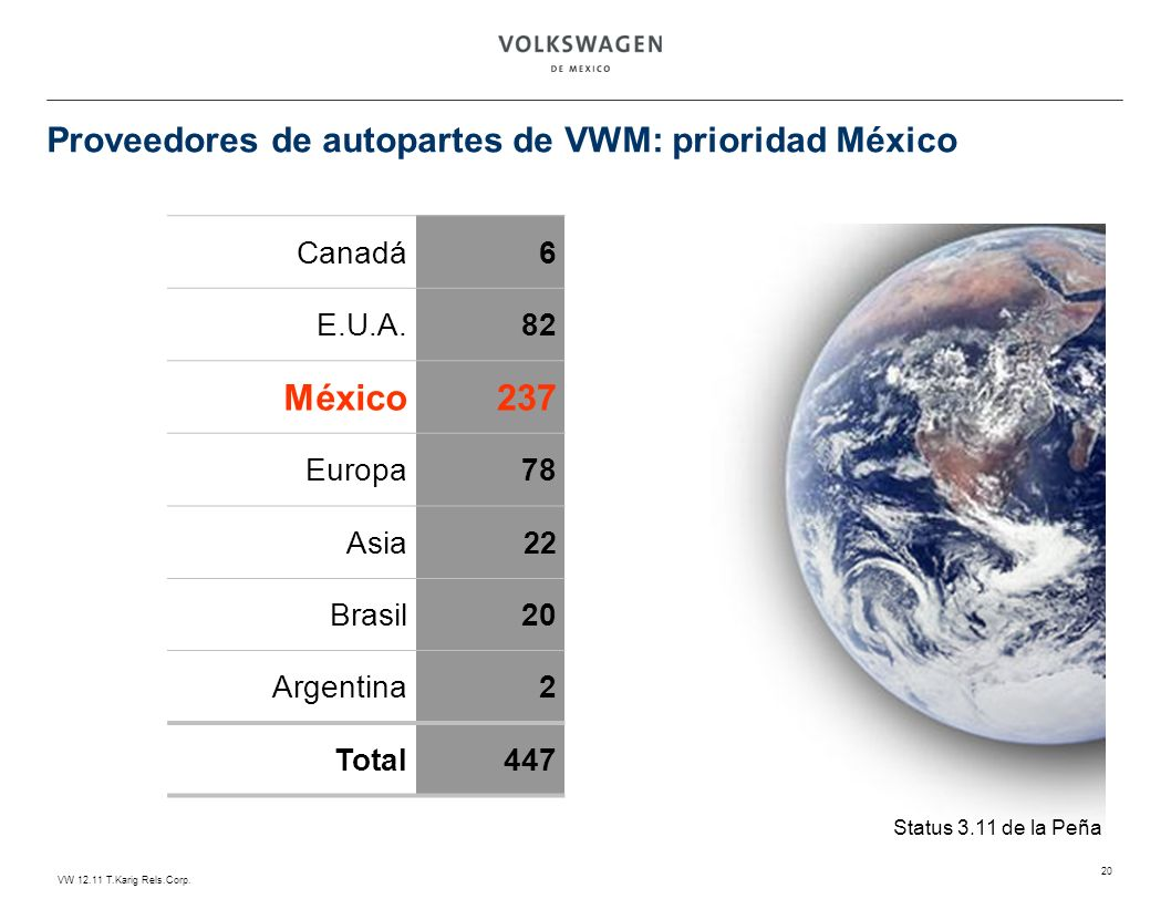 VW 12.11 T.Karig Rels.Corp. 20 Proveedores de autopartes de VWM: prioridad México Canadá6 E.U.A.82 México237 Europa78 Asia 22 Brasil20 Argentina2 Tota