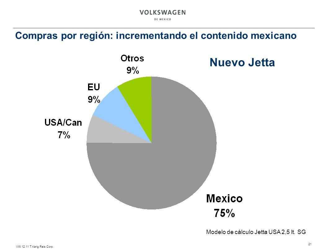 VW 12.11 T.Karig Rels.Corp. 21 Nuevo Jetta Modelo de cálculo Jetta USA 2,5 lt. SG Compras por región: incrementando el contenido mexicano