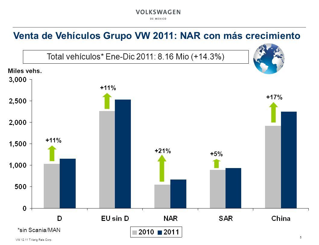 VW 12.11 T.Karig Rels.Corp. 5 Venta de Vehículos Grupo VW 2011: NAR con más crecimiento Total vehículos* Ene-Dic 2011: 8.16 Mio (+14.3%) Miles vehs. +