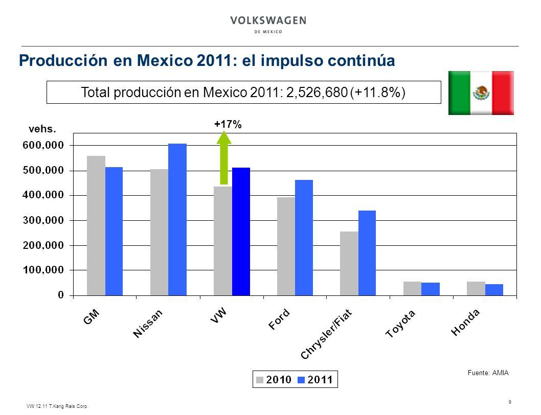 VW 12.11 T.Karig Rels.Corp. 9 Total producción en Mexico 2011: 2,526,680 (+11.8%) vehs. +17% Fuente: AMIA Producción en Mexico 2011: el impulso contin