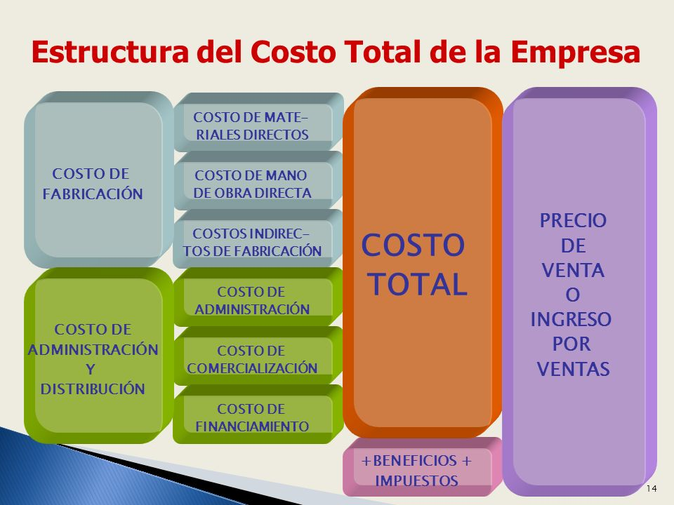 COSTO DE MATE- RIALES DIRECTOS COSTO DE MANO DE OBRA DIRECTA COSTOS INDIREC- TOS DE FABRICACIÓN COSTO DE ADMINISTRACIÓN COSTO DE COMERCIALIZACIÓN COSTO DE FINANCIAMIENTO COSTO DE FABRICACIÓN COSTO DE ADMINISTRACIÓN Y DISTRIBUCIÓN +BENEFICIOS + IMPUESTOS COSTO TOTAL PRECIO DE VENTA O INGRESO POR VENTAS Estructura del Costo Total de la Empresa 14