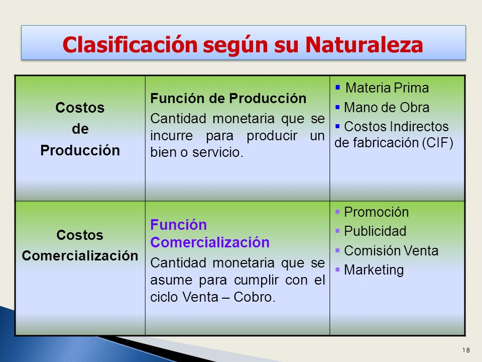 Costos de Producción Función de Producción Cantidad monetaria que se incurre para producir un bien o servicio.