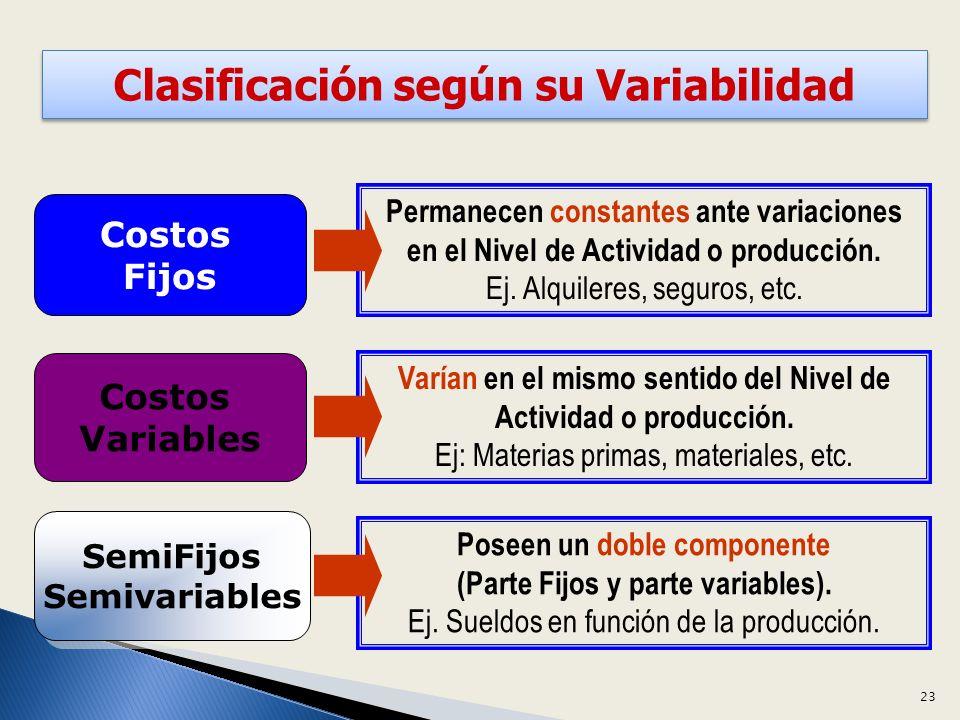 Clasificación según su Variabilidad Costos Fijos Costos Fijos Costos Variables Costos Variables SemiFijos Semivariables SemiFijos Semivariables Permanecen constantes ante variaciones en el Nivel de Actividad o producción.