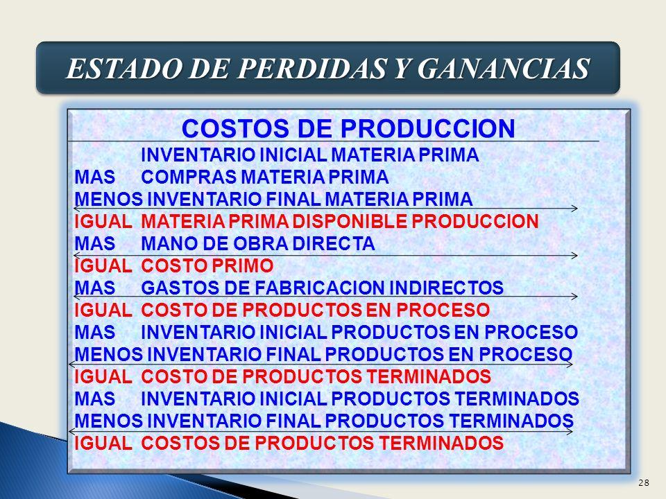 ESTADO DE PERDIDAS Y GANANCIAS COSTOS DE PRODUCCION INVENTARIO INICIAL MATERIA PRIMA MASCOMPRAS MATERIA PRIMA MENOS INVENTARIO FINAL MATERIA PRIMA IGUALMATERIA PRIMA DISPONIBLE PRODUCCION MASMANO DE OBRA DIRECTA IGUALCOSTO PRIMO MASGASTOS DE FABRICACION INDIRECTOS IGUALCOSTO DE PRODUCTOS EN PROCESO MASINVENTARIO INICIAL PRODUCTOS EN PROCESO MENOS INVENTARIO FINAL PRODUCTOS EN PROCESO IGUALCOSTO DE PRODUCTOS TERMINADOS MASINVENTARIO INICIAL PRODUCTOS TERMINADOS MENOS INVENTARIO FINAL PRODUCTOS TERMINADOS IGUALCOSTOS DE PRODUCTOS TERMINADOS 28