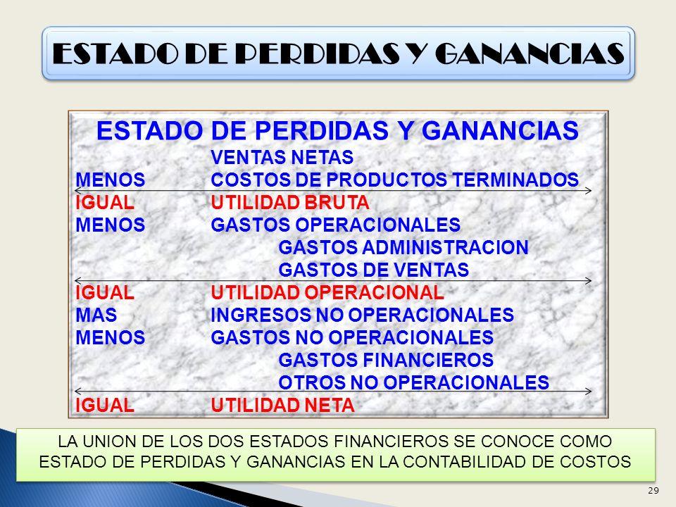 ESTADO DE PERDIDAS Y GANANCIAS VENTAS NETAS MENOSCOSTOS DE PRODUCTOS TERMINADOS IGUALUTILIDAD BRUTA MENOSGASTOS OPERACIONALES GASTOS ADMINISTRACION GASTOS DE VENTAS IGUALUTILIDAD OPERACIONAL MASINGRESOS NO OPERACIONALES MENOSGASTOS NO OPERACIONALES GASTOS FINANCIEROS OTROS NO OPERACIONALES IGUALUTILIDAD NETA LA UNION DE LOS DOS ESTADOS FINANCIEROS SE CONOCE COMO ESTADO DE PERDIDAS Y GANANCIAS EN LA CONTABILIDAD DE COSTOS 29