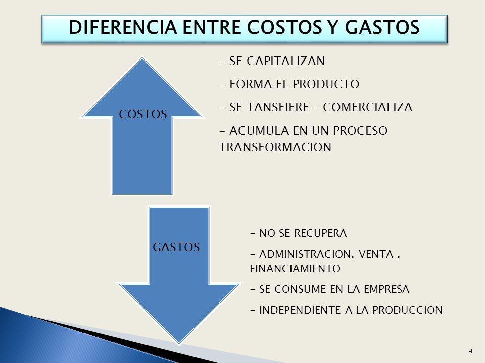 $ Costo COSTOS FIJOS q cantidad vendida COSTOS VARIABLES $ Costo q cantidad vendida Clasificación según su Variabilidad 25