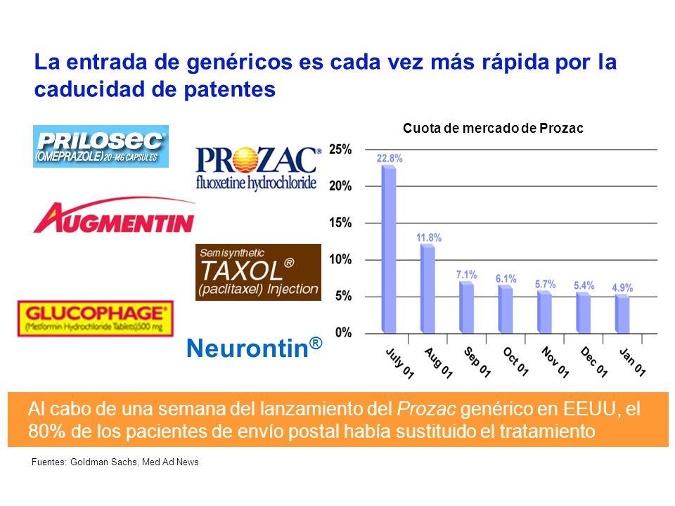 IBM Business Consulting Services 10 En los próximos años, caduca un número importante de patentes En 2007, medicamentos con unas ventas actuales de 82.000 millones de $ habrán perdido la protección de la patente en los EEUU Caducidad de patentes en EEUU 2002-2007