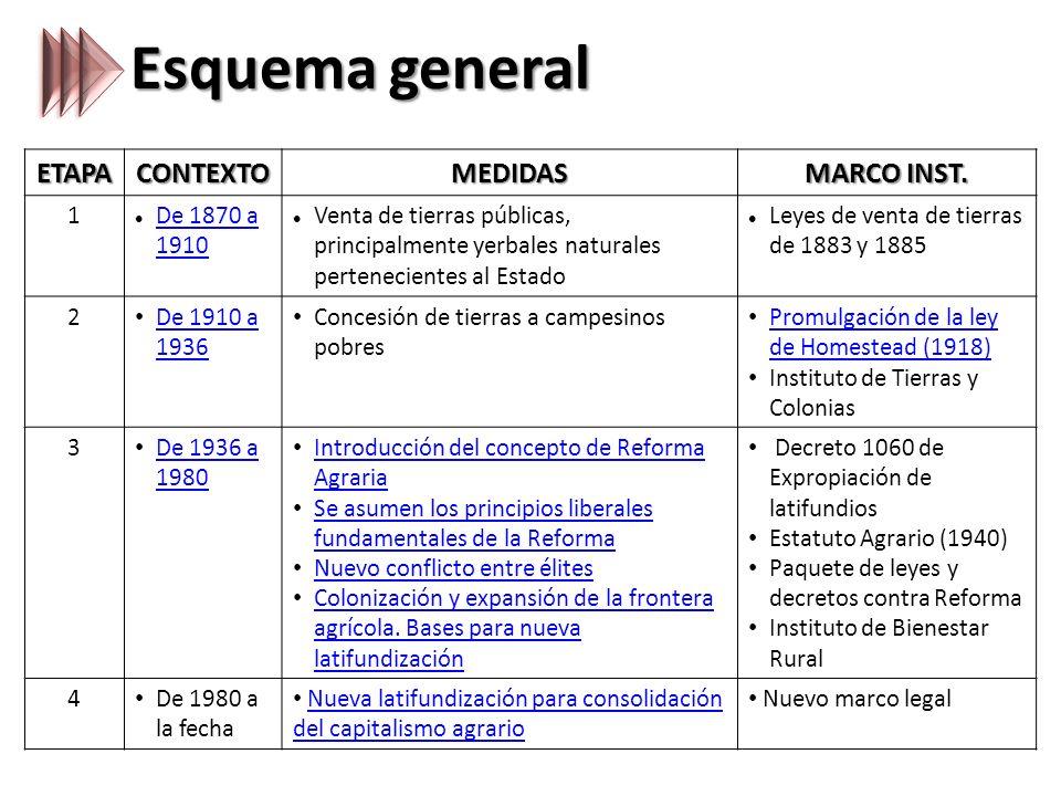 Esquema general ETAPACONTEXTOMEDIDAS MARCO INST.