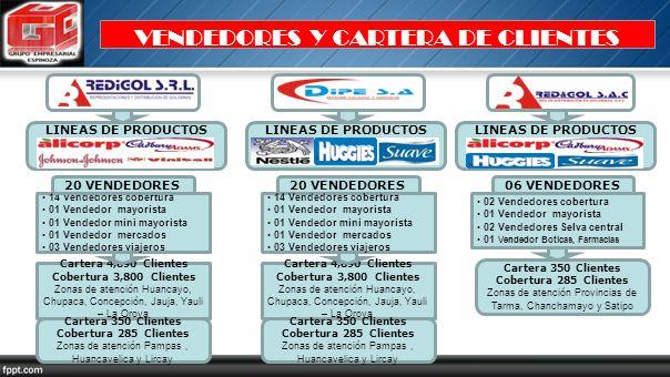 VENDEDORES Y CARTERA DE CLIENTES Cartera 4,890 Clientes Cobertura 3,800 Clientes Zonas de atención Huancayo, Chupaca, Concepción, Jauja, Yauli – La Or