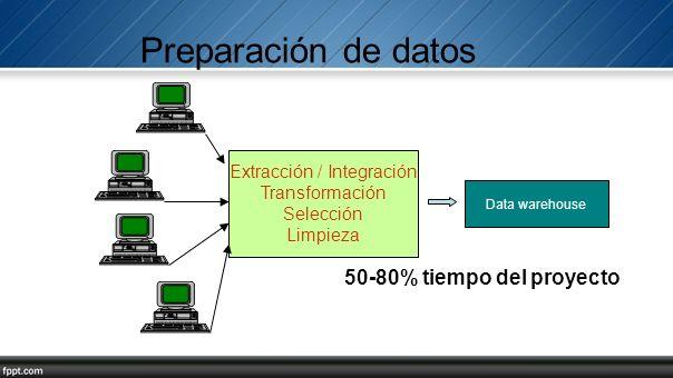 Preparación de datos Extracción / Integración Transformación Selección Limpieza Data warehouse 50-80% tiempo del proyecto