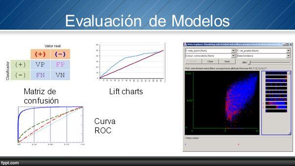 Evaluación de Modelos Matriz de confusión Curva ROC Lift charts