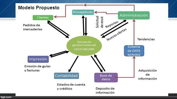 Modelo Propuesto