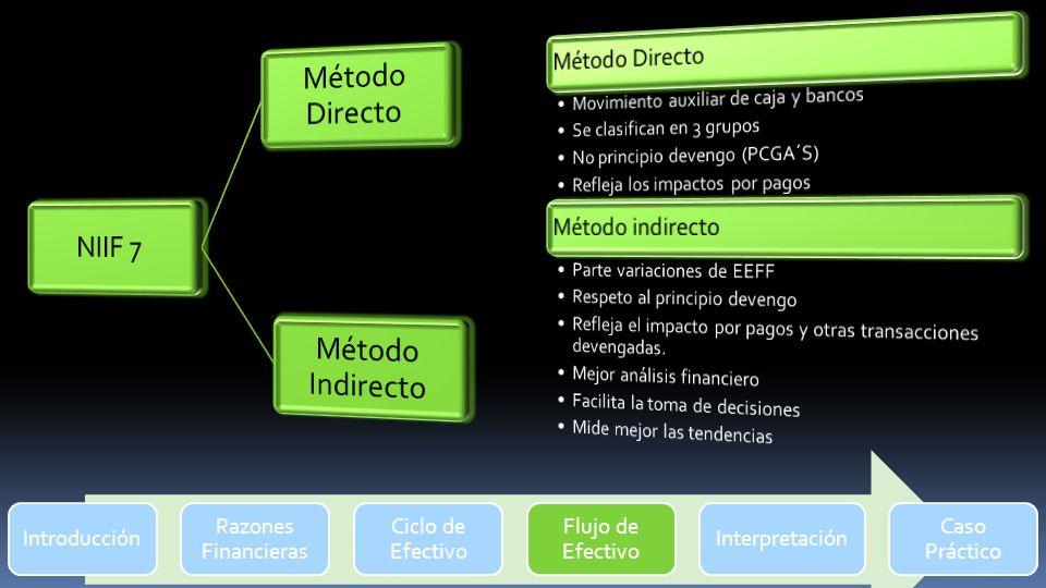 Introducción Razones Financieras Ciclo de Efectivo Flujo de Efectivo Interpretación Caso Práctico