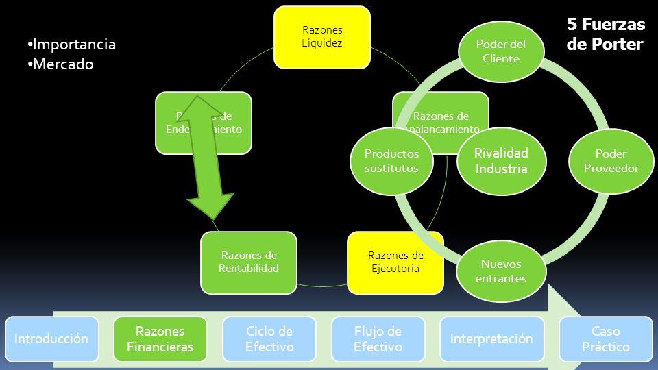 Introducción Razones Financieras Ciclo de Efectivo Flujo de Efectivo Interpretación Caso Práctico Razones Liquidez Razones de Apalancamiento Razones d