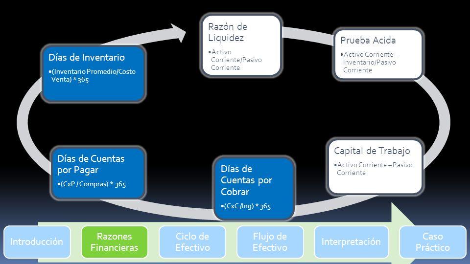Introducción Razones Financieras Ciclo de Efectivo Flujo de Efectivo Interpretación Caso Práctico Razón de Liquidez Activo Corriente/Pasivo Corriente