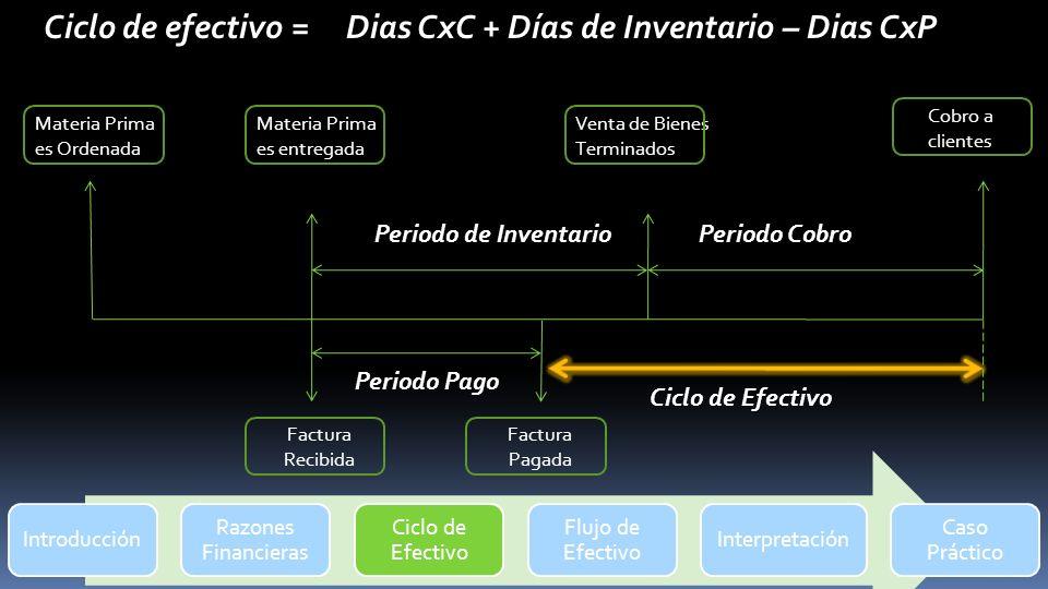 Ciclo de efectivo = Dias CxC + Días de Inventario – Dias CxP Cobro a clientes Materia Prima es Ordenada Materia Prima es entregada Venta de Bienes Ter