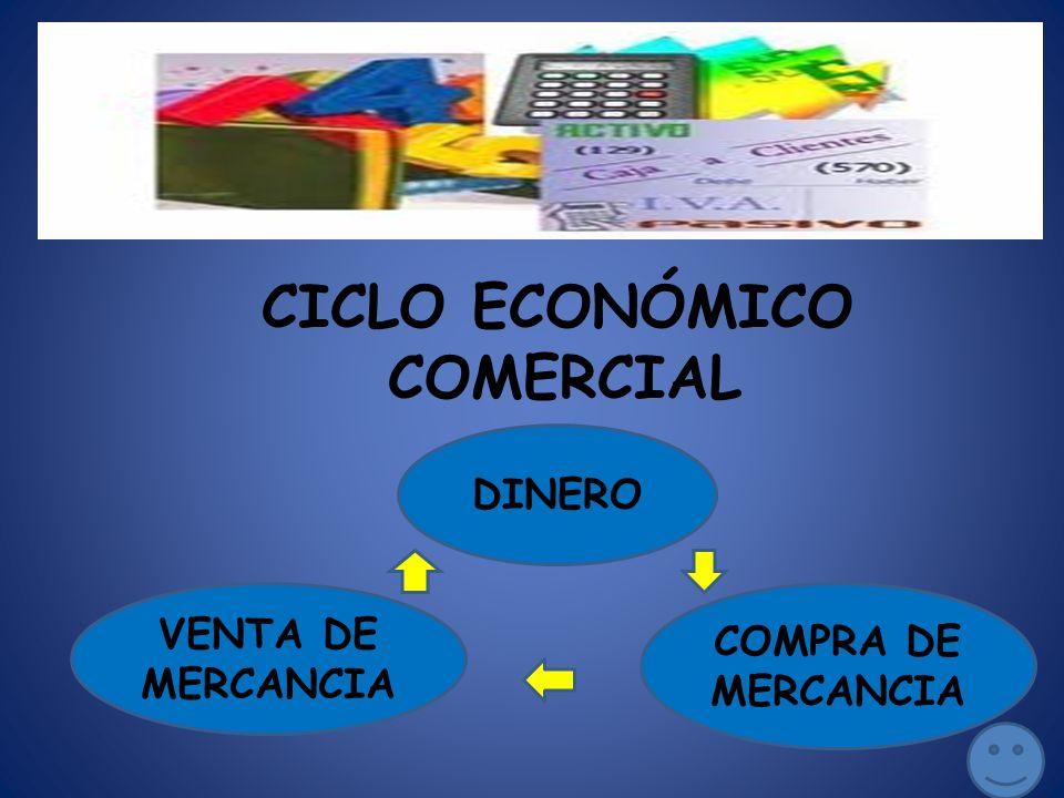 CICLO ECONÓMICO COMERCIAL DINERO COMPRA DE MERCANCIA VENTA DE MERCANCIA