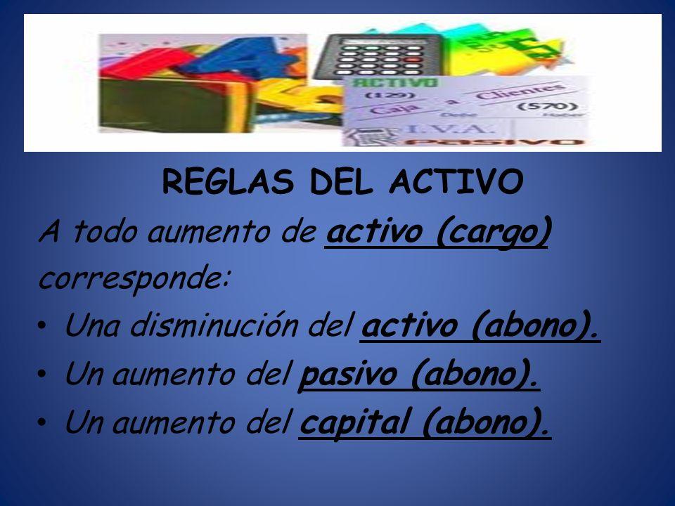 REGLAS DEL ACTIVO A todo aumento de activo (cargo) corresponde: Una disminución del activo (abono). Un aumento del pasivo (abono). Un aumento del capi