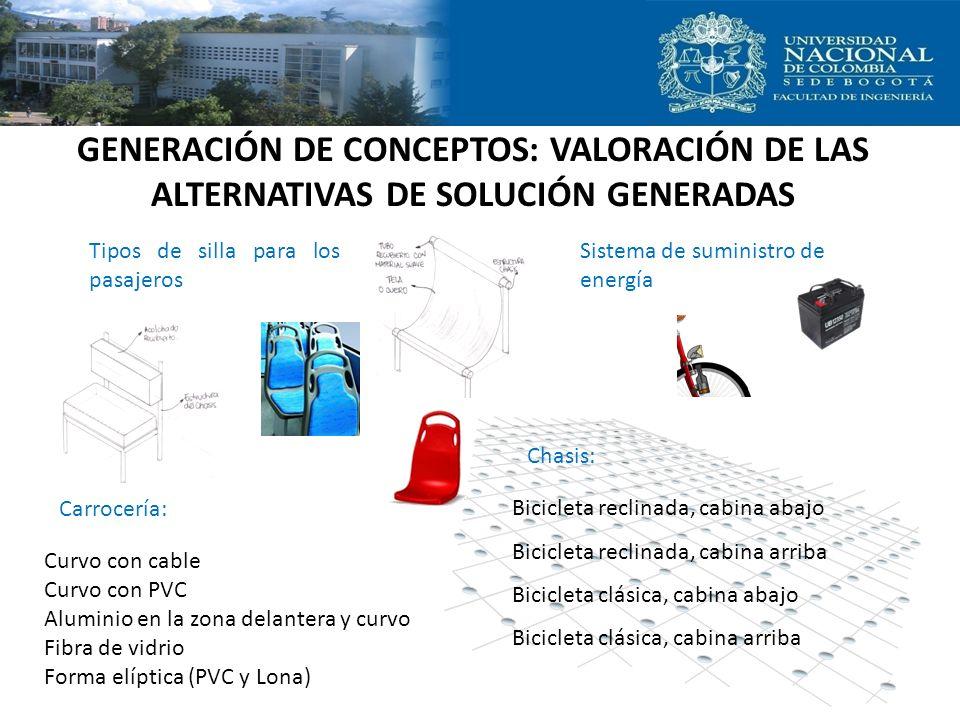 GENERACIÓN DE CONCEPTOS: VALORACIÓN DE LAS ALTERNATIVAS DE SOLUCIÓN GENERADAS Tipos de silla para los pasajeros Sistema de suministro de energía Carro
