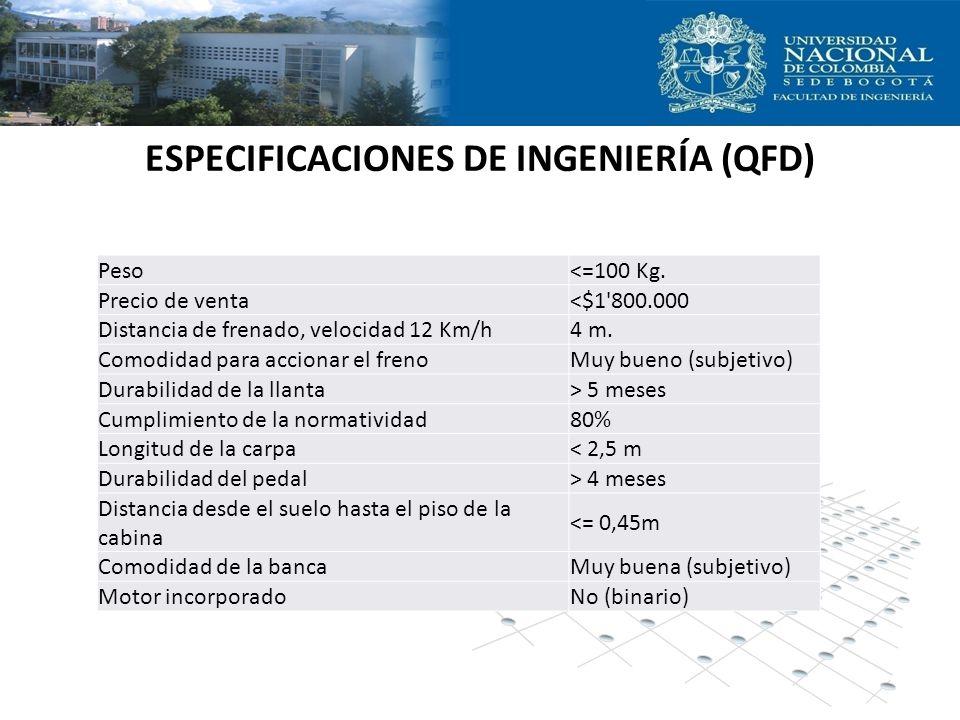 ESPECIFICACIONES DE INGENIERÍA (QFD) Peso<=100 Kg. Precio de venta<$1'800.000 Distancia de frenado, velocidad 12 Km/h4 m. Comodidad para accionar el f