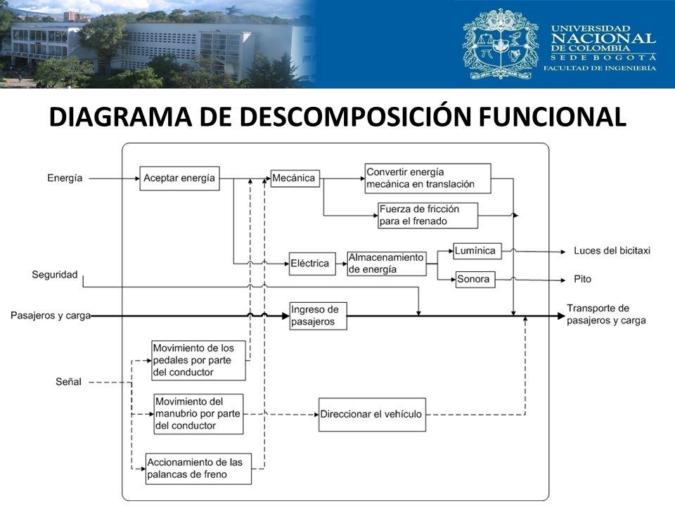 DIAGRAMA DE DESCOMPOSICIÓN FUNCIONAL