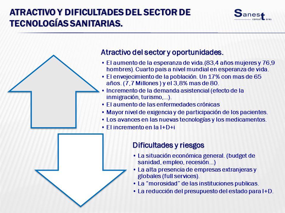 ATRACTIVO Y DIFICULTADES DEL SECTOR DE TECNOLOGÍAS SANITARIAS. Atractivo del sector y oportunidades. El aumento de la esperanza de vida.(83,4 años muj