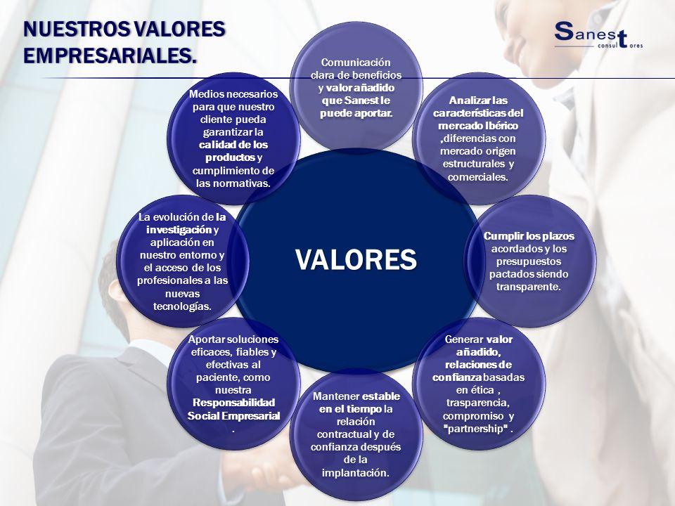 NUESTROS VALORES EMPRESARIALES. VALORES Comunicación clara de beneficios y valor añadido que Sanest le puede aportar. Analizar las características del