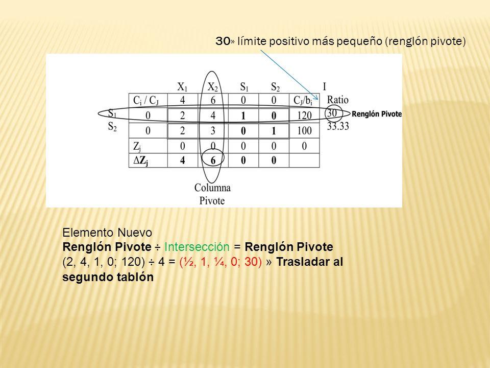 Elemento Nuevo Renglón Pivote ÷ Intersección = Renglón Pivote (2, 4, 1, 0; 120) ÷ 4 = (½, 1, ¼, 0; 30) » Trasladar al segundo tablón 30» límite positi